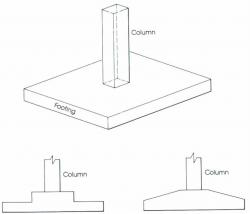 Types Of Concrete Foundation Footings Diy Doctor Uk