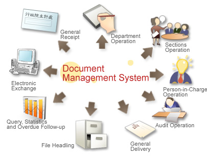 Document management system for E document management system
