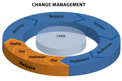 ITIL change management