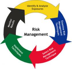 Risk management for forex trading